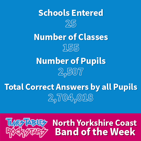 North Yorkshire Coast Band of the Week Stats.